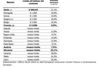 I limiti di spesa per contanti in Europa