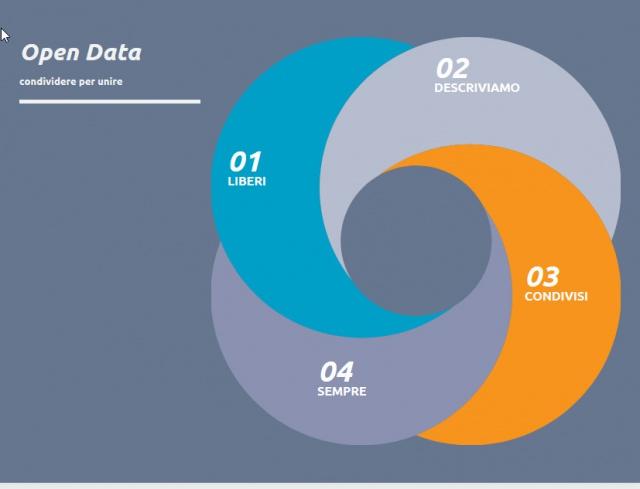 Carta d'identità degli open data