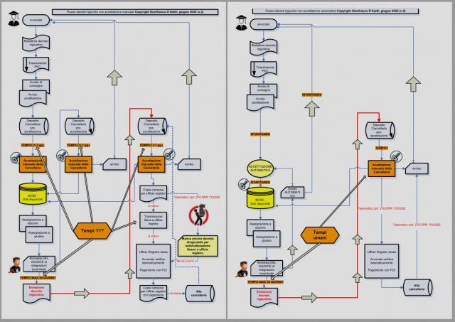 D'Aietti: una soluzione per i decreti ingiuntivi automatizzando le cancellerie civili